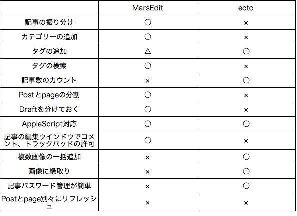 ectoとMarsEditの簡単な比較。双方の使い勝手がいいところを使用したいと思います。  MarsEdit ecto テーブル png タグ そのほかでは、ectoではOpenOfficeで作った表を編集ウインドウ […]