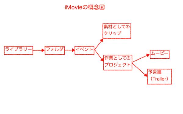 IMovie 概念図